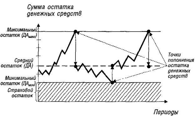 ДИПЛОМНАЯ РАБОТА На тему Анализ структуры и оценка эффективности  Рисунок 4 График Формирования и расходования остатка денежных средств