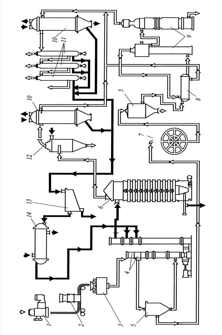 Схема переработки сои