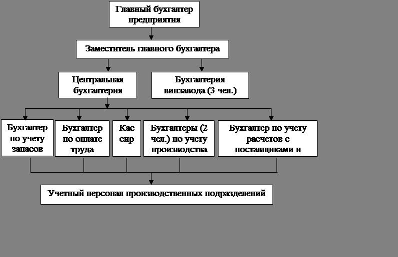 курсовая организация коллектива