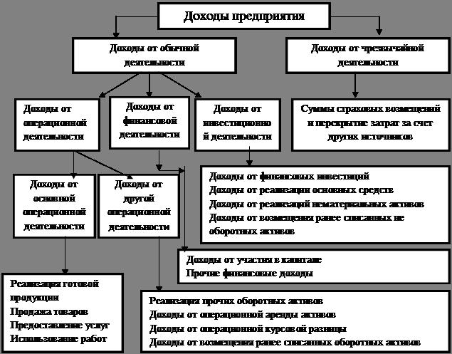 Классификация доходов и расходов в схемах