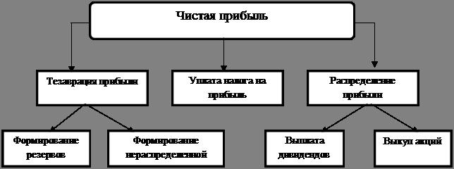 Рис. 1.5 − Схема